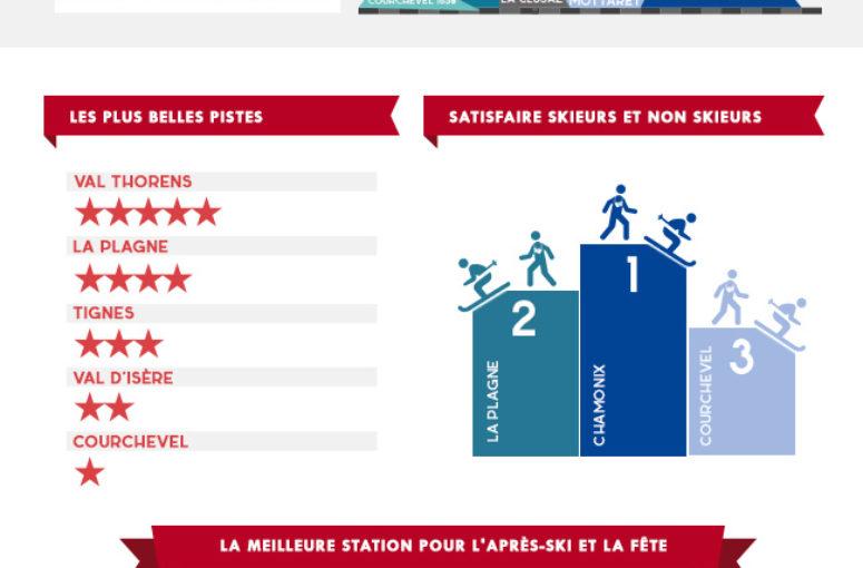 La meilleure station de ski française - Infographie