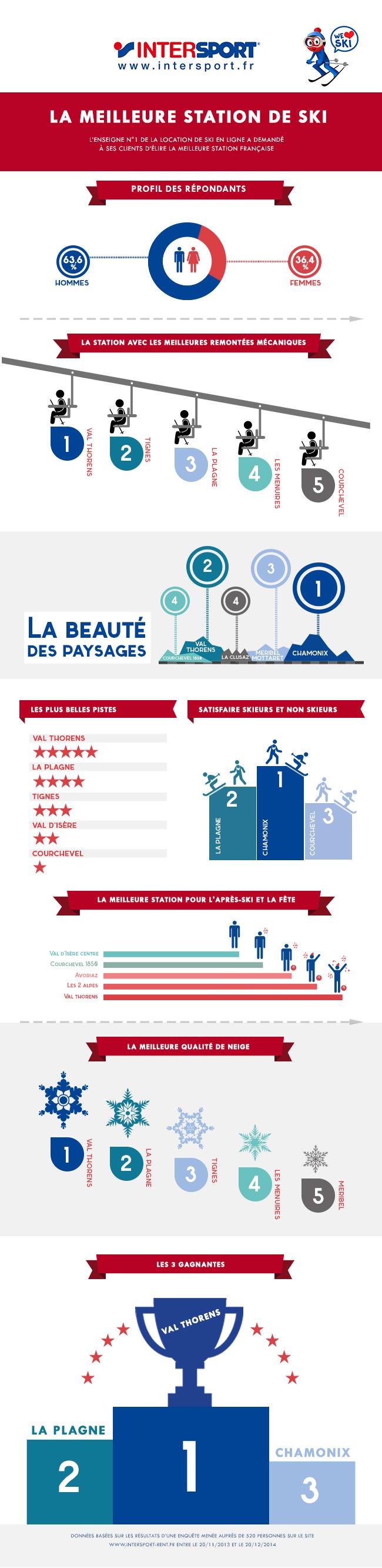 meilleure station ski en France