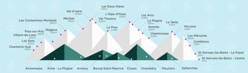 Les stations de ski desservies par Ouibus